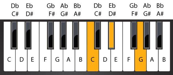 Hợp âm Đô thứ | C Minor Chord