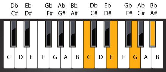 Hợp âm C7 (Đô trưởng 7)