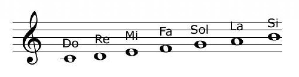 Cách tìm giai điệu bài hát bằng cảm âm ảnh 1
