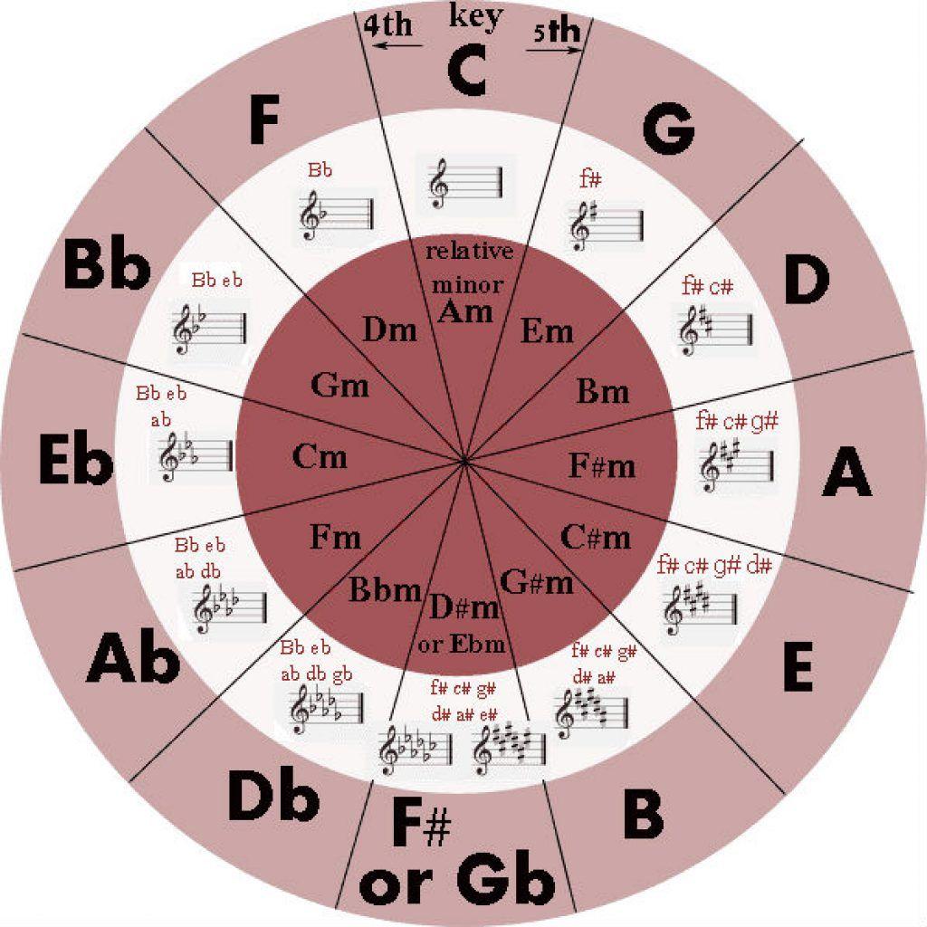 Cách xác định tone của bản nhạc ảnh 2