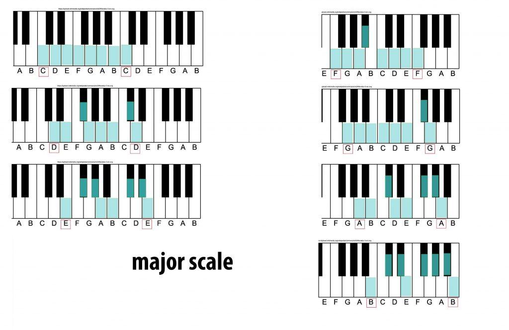 Tự học piano với những kiến thức cơ bản ảnh 5