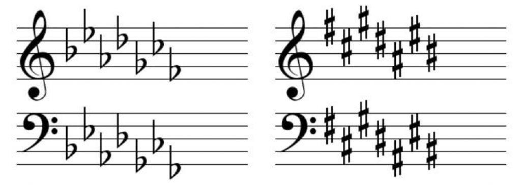 Hóa biểu trong âm nhạc là gì ảnh 1