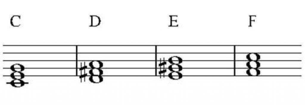 Lý thuyết về hợp âm trong âm nhạc ảnh 2