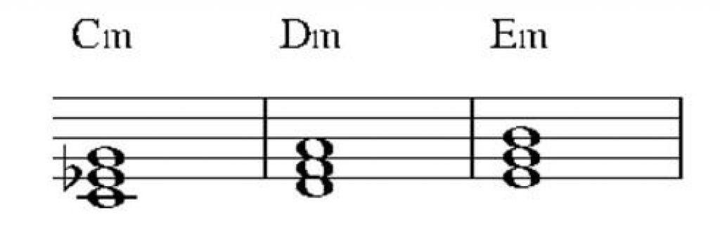 Lý thuyết về hợp âm trong âm nhạc ảnh 3