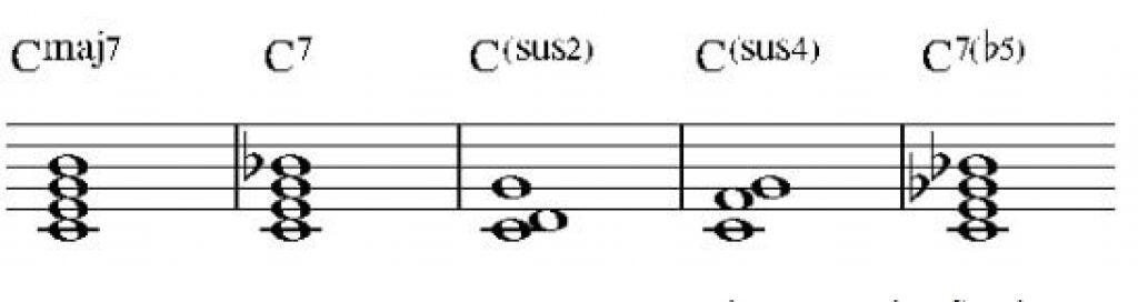 Lý thuyết về hợp âm trong âm nhạc ảnh 4