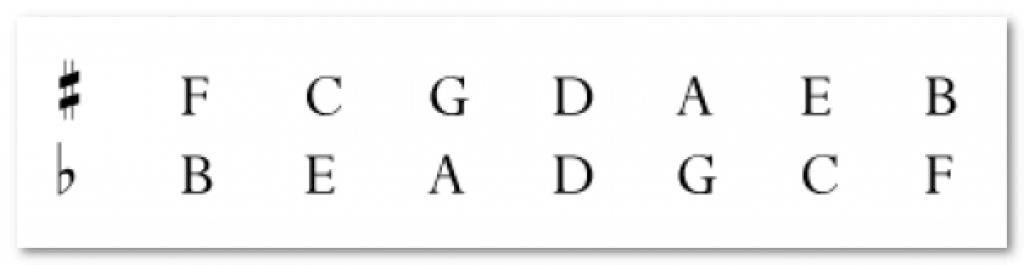 Tập xác định giọng bản nhạc với vòng tròn bậc 5 ảnh 1