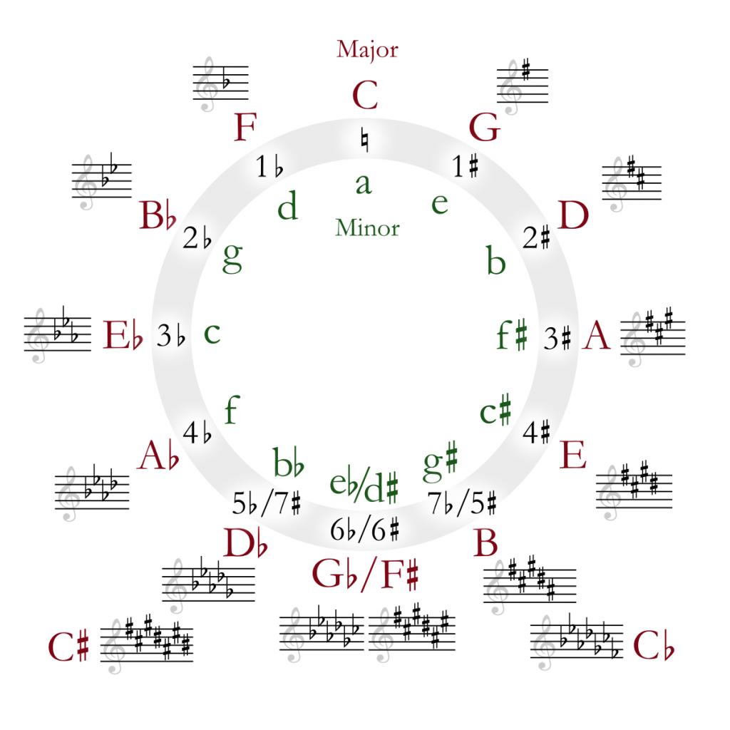 Tập xác định giọng bản nhạc với vòng tròn bậc 5 ảnh 3