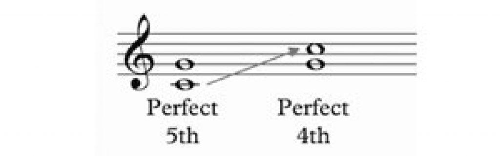 Tìm hiểu về quãng trong âm nhạc ảnh 7