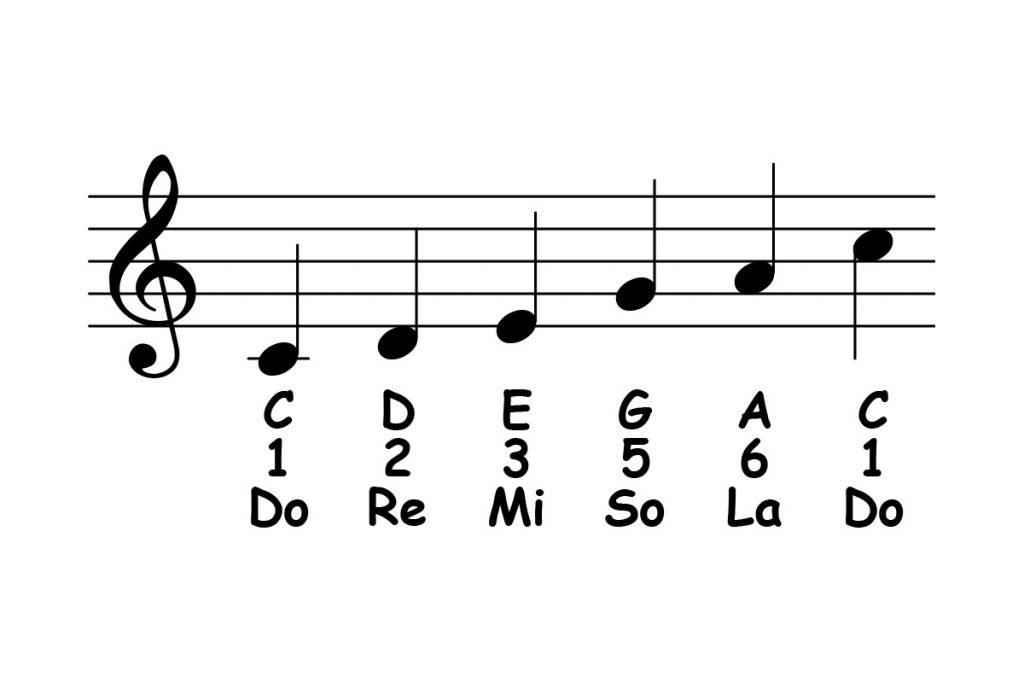 Cách chơi nhạc ngũ cung (Pentatonic) trong đệm piano ảnh 1