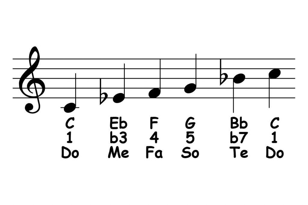 Cách chơi nhạc ngũ cung (Pentatonic) trong đệm piano ảnh 2