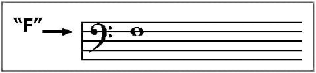 Khóa nhạc là gì? Có mấy loại khóa nhạc? ảnh 3